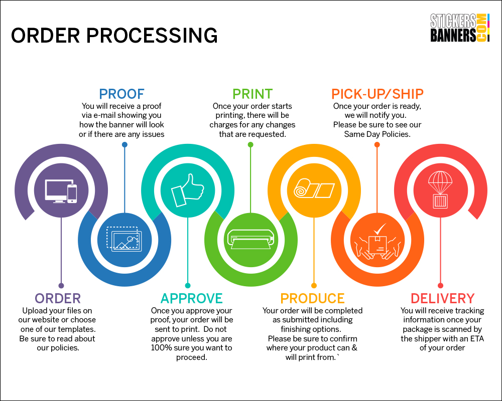 Image result for  Order processing